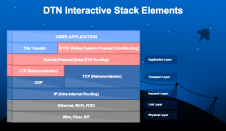DTN Interactive Stack Elements