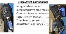 The RoboGlove's grasp assist components.