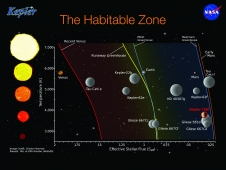 "The ""habitable zone"" slide."
