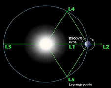 Diagram of the 5 Lagrange Points associated with the sun-Earth system. In this image NASA's WMAP orbits around L2.
