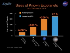 Sizes of Known Exoplanets
