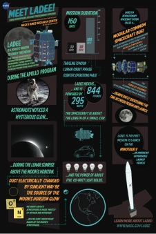 LADEE infographic poster version