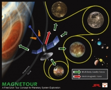 MAGNETOUR: Surfing Planetary Systems on Electromagnetic and Multi-Body Gravity Fields
