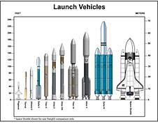 A diagram comparing the size of 11 launch vehicles