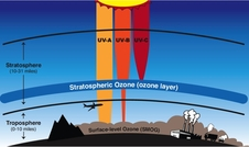 Layers of ozone in Earth's atmosphere.