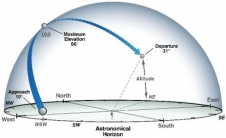 Satellite sighting graphic shows how to locate a satellite during a viewing opportunity
