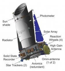 The Kepler spacecraft
