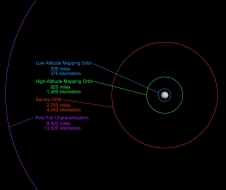 Graphic shows the science-gathering orbits planned for the spacecraft