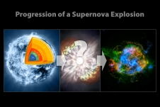 These illustrations show the progression of a supernova blast