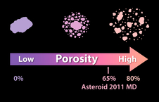 Porosity of asteroids chart