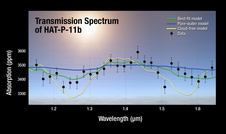 A plot of the transmission spectrum for exoplanet HAT-P-11b