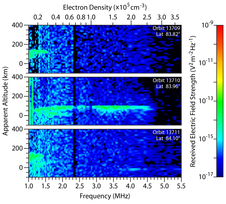 Spectrograms from the MARSIS instrument