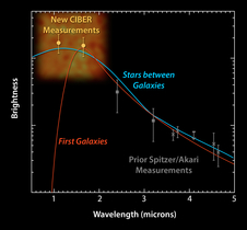 Chart for brightness and wavelengths