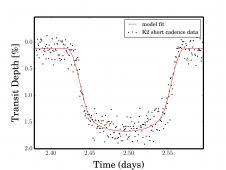 """Kepler """"K2"""" light curve of WASP-28b"""