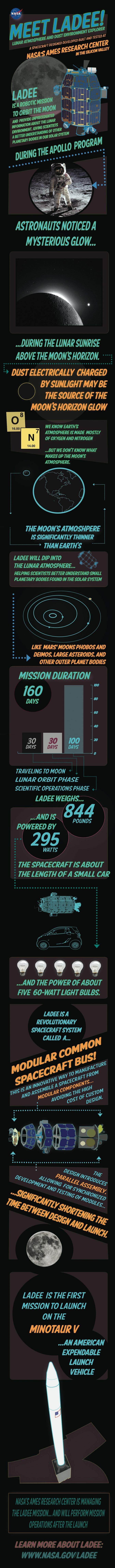 Informational graphic about NASA's LADEE mission.