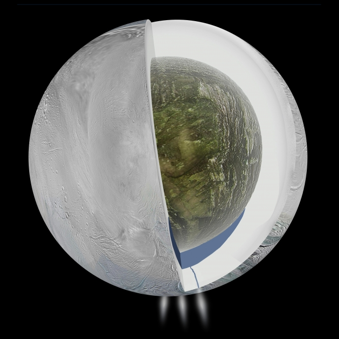 Gravity measurements by NASA's Cassini spacecraft and Deep Space Network suggest that Saturn's moon Enceladus, which has jets of water vapor and ice gushing from its south pole, also harbors a large interior ocean beneath an ice shell, as this illustration depicts.