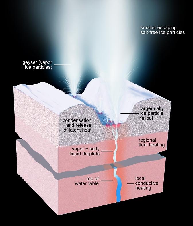 Enceladus' geyser-active fractures