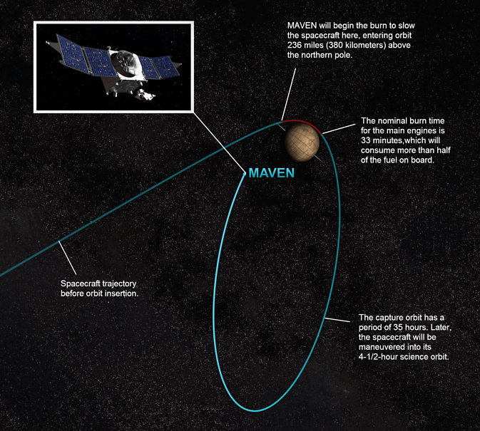 orbital insertion of NASA's Mars Atmosphere and Volatile Evolution (MAVEN) spacecraft