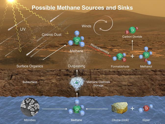 potenziali percorsi di metano in atmosfera di Marte '