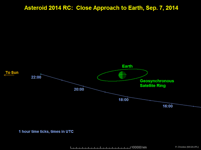 This graphic depicts the passage of asteroid 2014 RC past Earth on September 7, 2014
