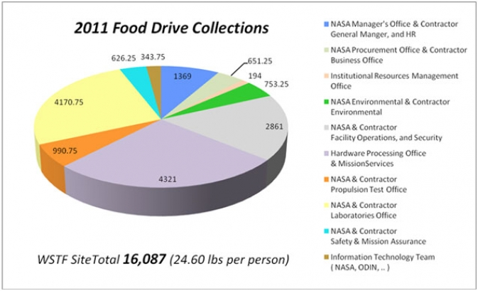 Pie Chart lays out the donations made by each contibuting organization here at WSTF