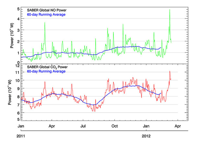 Graph showing a surge of infrared radiation from nitric oxide molecules on March 8-10, 2012.