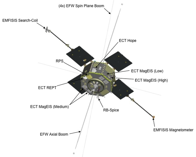 Illustration of RBSP spacecraft with instruments labeled.
