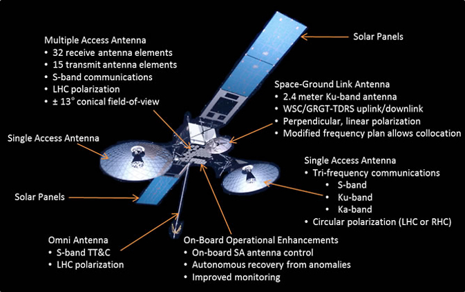Tracking And Data Relay Satellite Tdrs Second Generation