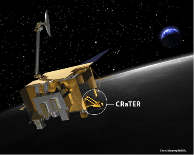 CRaTER has six detectors to monitor the energetic charged particles from galactic cosmic rays and solar events.