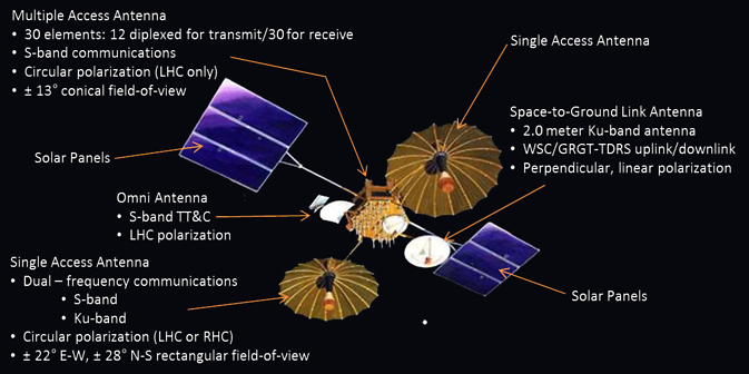 Capabilities of the first generation TDRS