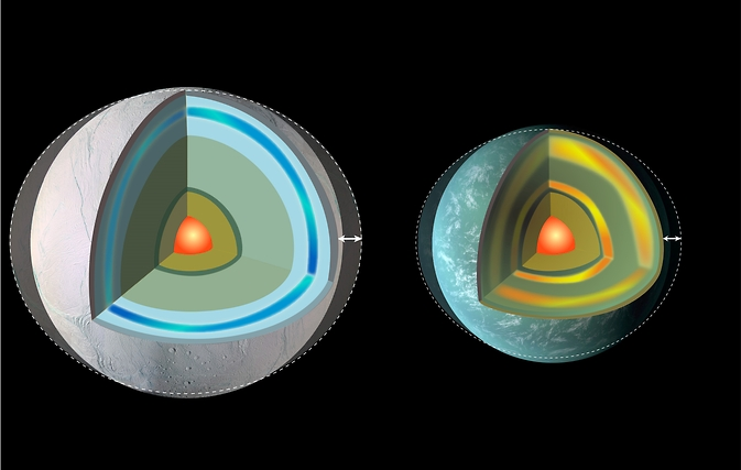 Planets in eccentric orbits can experience powerful tidal forces. A planet covered by a very thick ice shell (left) is springy enough to flex a great deal, generating a lot of internal friction and heat. Some terrestrial planets (right) also will flex, especially with partially molten inner layers.