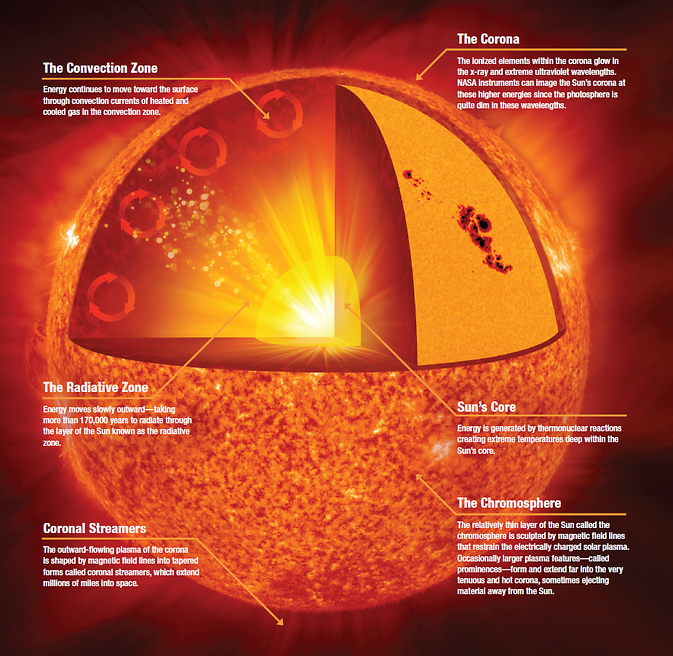 Illustration explaining the anatomy of the sun.