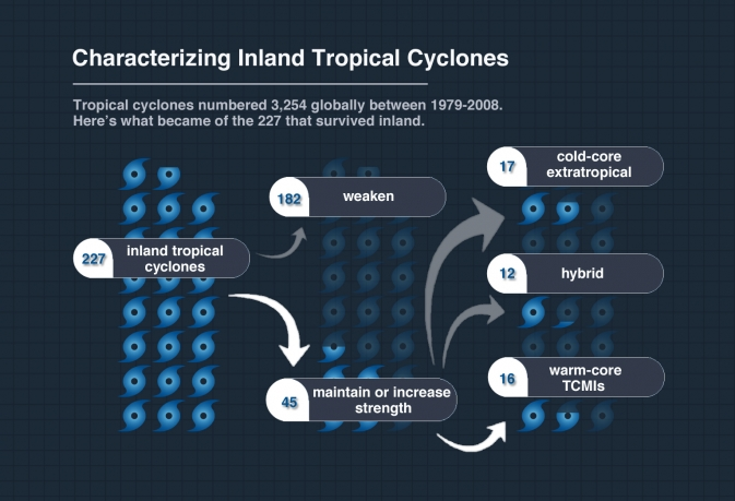 chart categorizing inland tropical cyclones