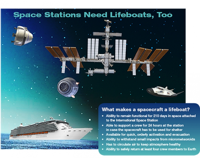 Details of what is needed for a spacecraft to be a lifeboat.