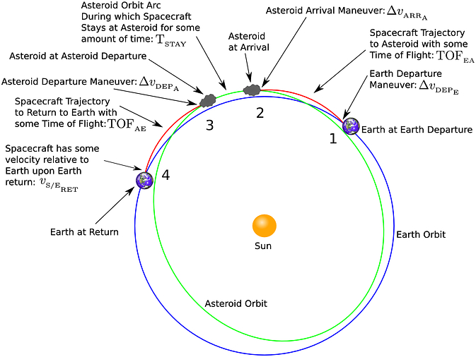 Diagram of an asteroid mission