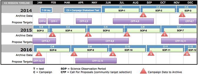 K2 Mission Science Operations Timeline