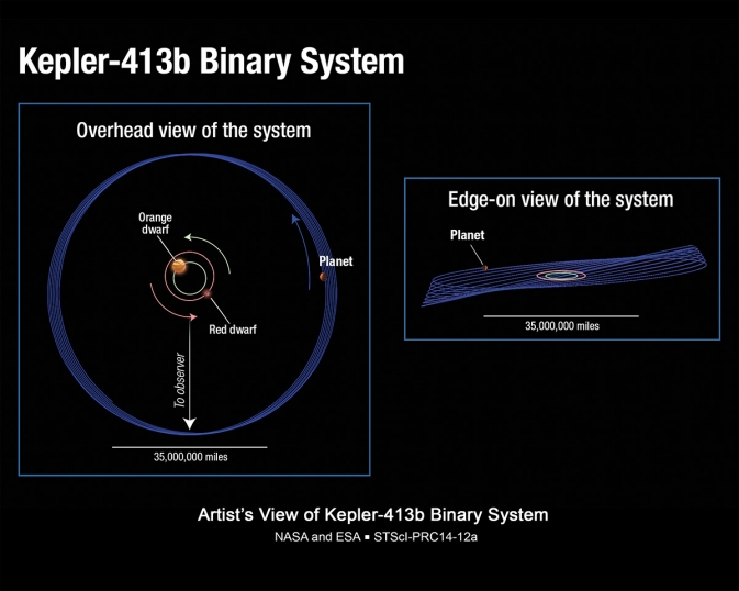 Kepler-413b Binary Star System
