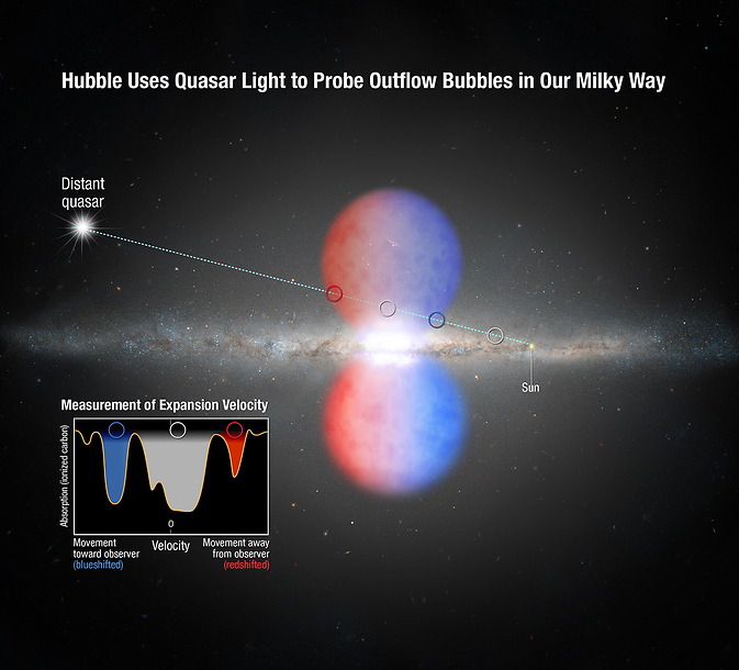 Diagram of Hubble observations of Milky Way Outflow Bubbles