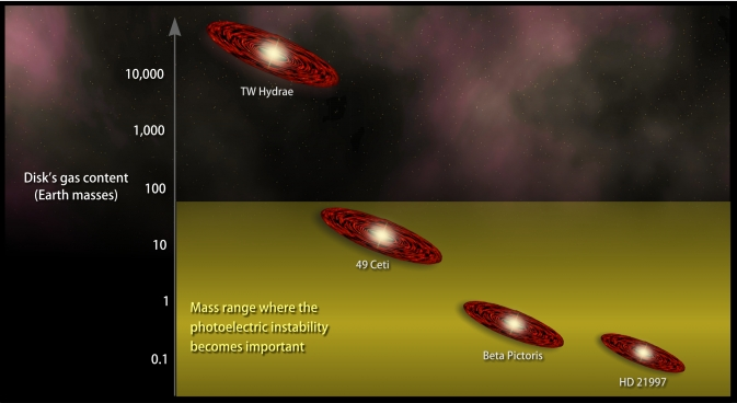 chart comparing the gas mass for several debris disk systems