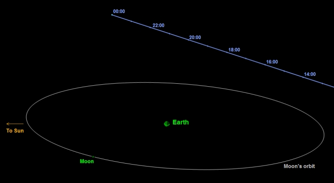This graphic depicts the passage of asteroid 2014 DX110 past Earth on March 5, 2014.