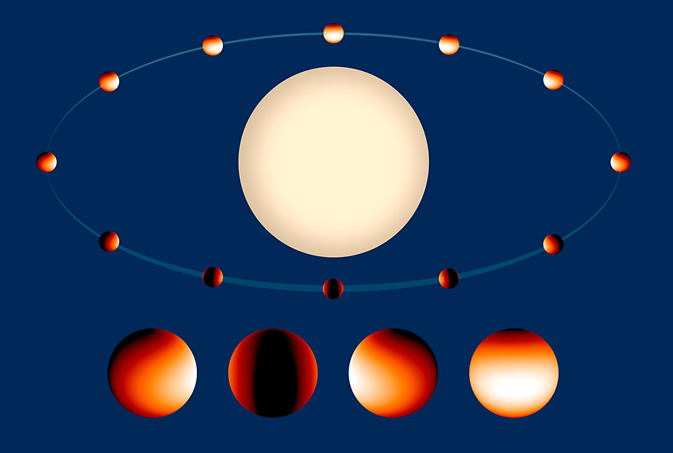 "Temperature map of the ""hot Jupiter"" class exoplanet WASP 43b"