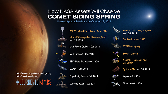 How NASA will observe Comet Siding Spring