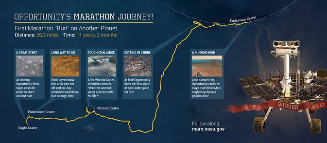 NASA Mars Rover Opportunity milestones