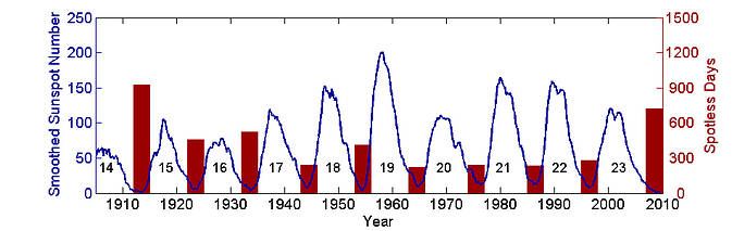 Graph showing sunspot activity from 1900-2010.