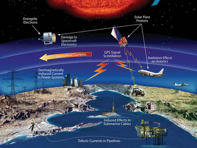 Graphic showing modern technology affected by space weather.
