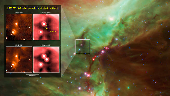 Infrared images from instruments at Kitt Peak National Observatory (KPNO, left) and NASA's Spitzer Space Telescope document the outburst of HOPS 383, a young protostar in the Orion star-formation complex. Background: A wide view of the region taken from a Spitzer four-color infrared mosaic.