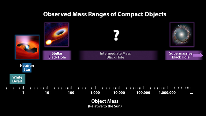 chart illustrates the relative masses of super-dense cosmic objects