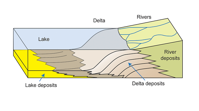 This diagram depicts rivers feeding into a lake