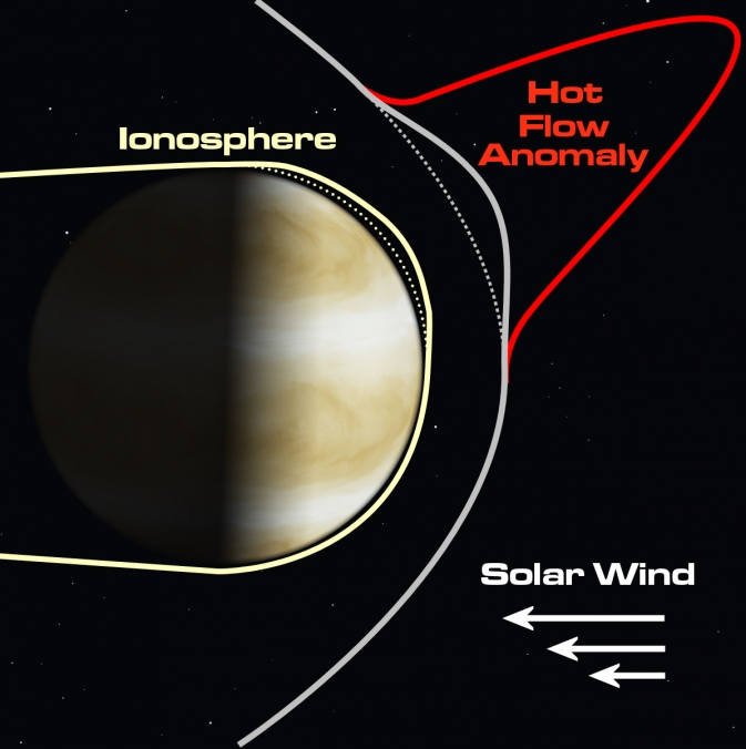 Giant perturbations called hot flow anomalies in the solar wind near Venus can pull the upper layers of its atmosphere, the ionosphere, up and away from the surface of the planet.