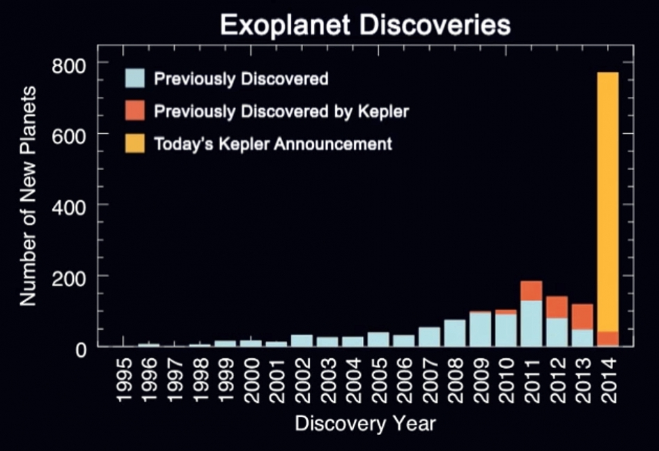 The histogram shows the number of planet discoveries by year for roughly the past two decades of the exoplanet search.